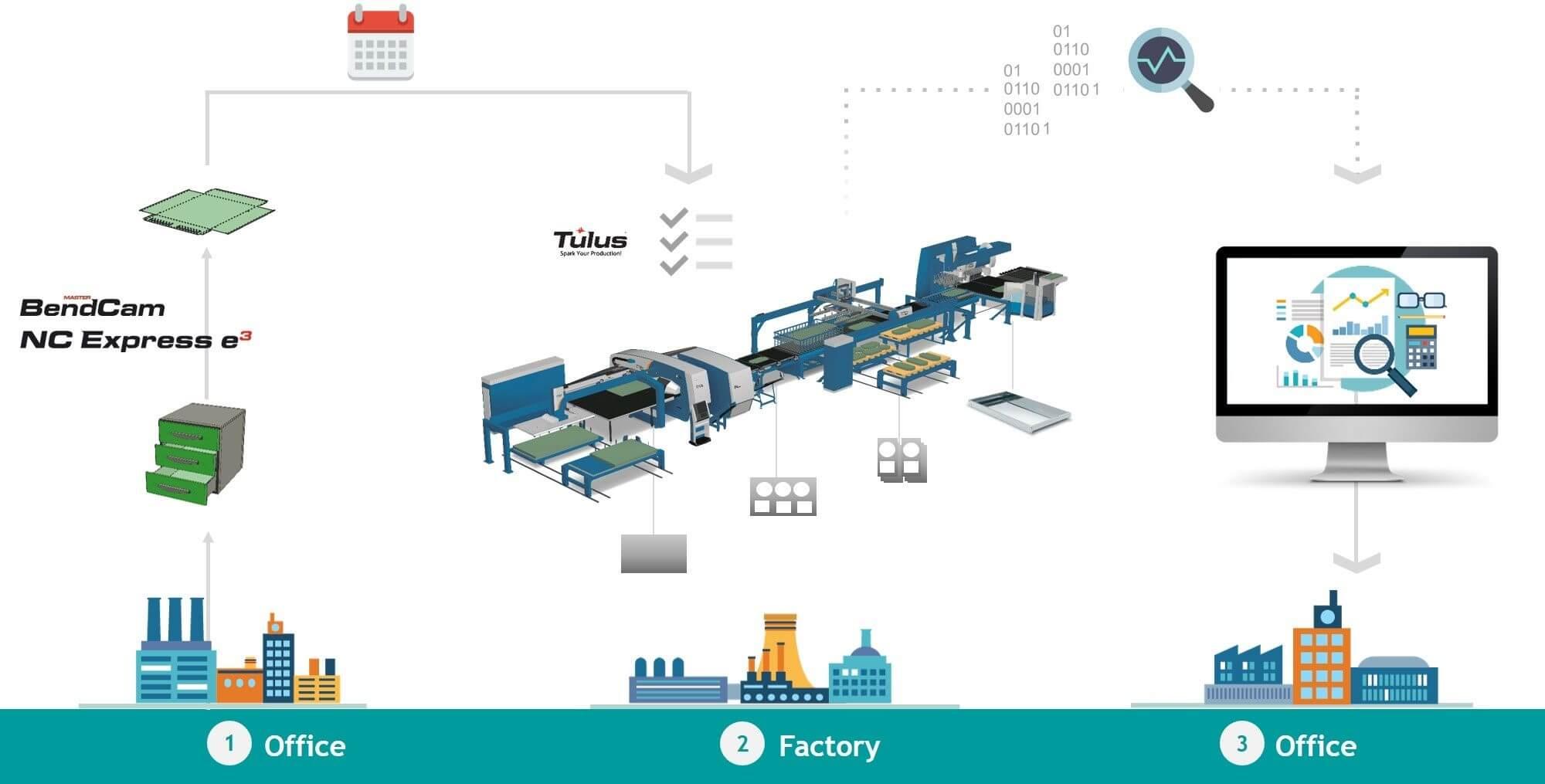 Hệ thống phần mềm Prima Power dành cho máy laser 3D
